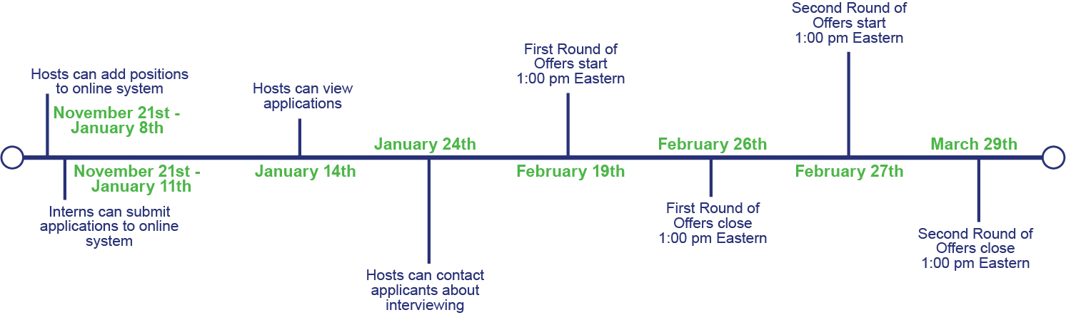 2017-18 NACA Internship Program Timeline